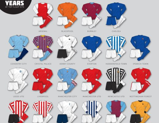 1970-71 division one kits